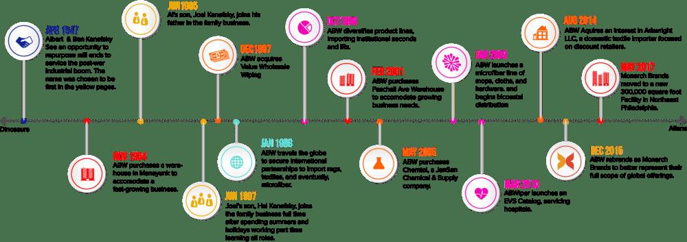 Monarch Brands Timeline