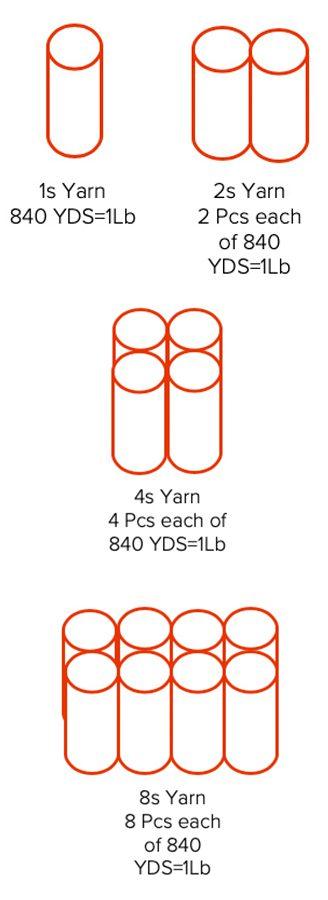 1s, 2s, 4s, 8s yarn diagram