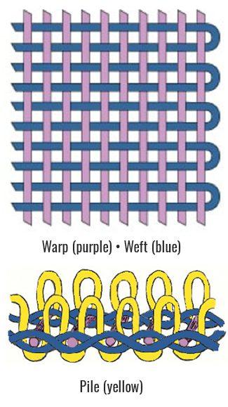 Pile, Warp, Weft diagram
