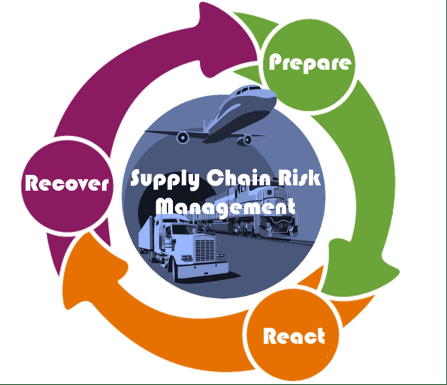 Supply Chain Risk Management diagram